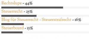 bestes-jurblog-2014-steuerrecht-ergebnisse